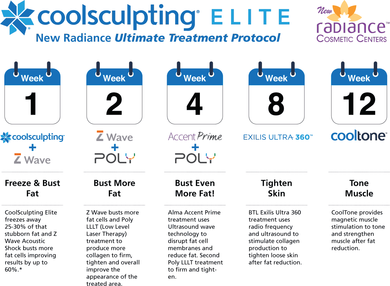 CoolSculpting Elite New Radiance Ultimate Treatment Protocol